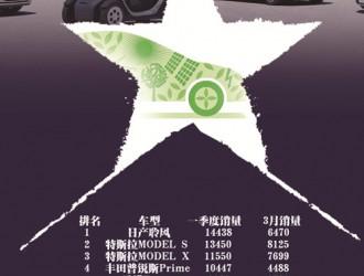 中国补贴退坡自主品牌落后 全球一季度电动汽车销量排行榜出炉