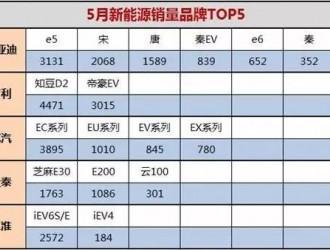 2017五月新能源汽车销量排行榜top5都有谁?