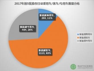 2017年前5批推荐目录155户企业车型数量大排行
