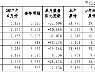 宇通客车:上半年整车产销同比齐降 期待下半年爬坡