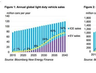 2040年电动车将占全球新车销量的54% PHEV重要性下降