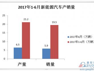 2017上半年新能源汽车销量19.5万辆 不及全年目标1/4
