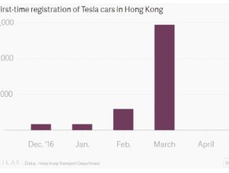 从畅销到0销量 特斯拉在香港经历了什么?