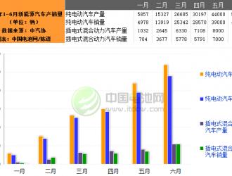 6月新能源车产量同比增四成 三元电池持续受益