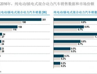 全球电动汽车发展指数发布,中国排名第一但技术仍待提速