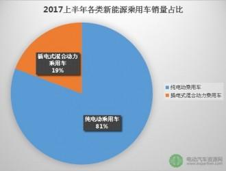 2017年6月新能源乘用车销量排行榜