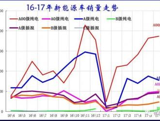 17年6月新能源乘用车销4.14万、环比5月增9%