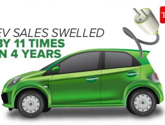 电动汽车全球迅速普及,4年内销量增长11倍