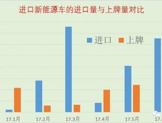 深析上半年中国进口新能源汽车进销情况