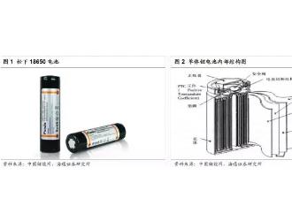 特斯拉产业链梳理及锂离子电池材料全解