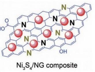 成会明院士:碳纳米管和石墨烯在电化学储能领域的应用