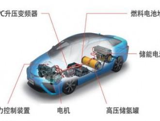 深圳五洲龙:发展氢燃料电池汽车的重要性
