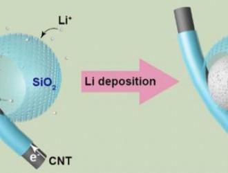 中国学者提出抑制锂枝晶生长新办法,提高锂电池寿命和安全性