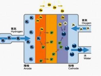 能源局:同意成立能源行业高温燃料电池标准化技术委员会