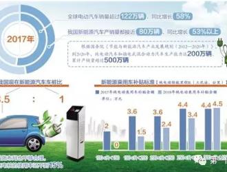 四部门调整完善新能源汽车补贴政策,锂电设备放量无忧