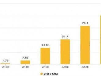 动力电池异军突起 市场占比将超60%-智电速能