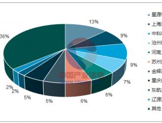 2018年中国隔膜行业发展现状及市场供需预测