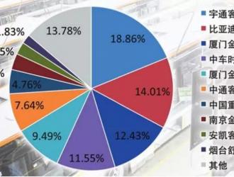 新能源客车涨势喜人 1~4月客车市场稳中有升