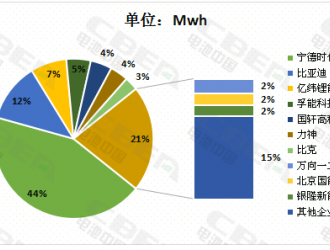 5月动力电池装机量4.5GWh CATL重回榜首亿纬挺进前三