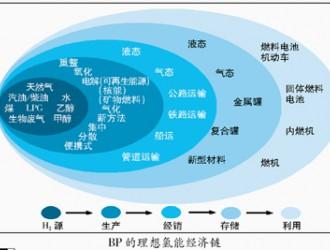 氢能21世纪最具发展潜力的清洁能源之一