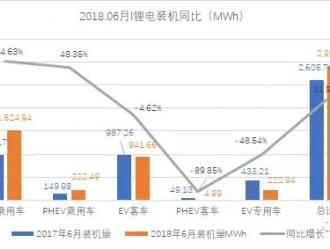 6月锂电装机2.92GWh,上半年总装机15.58GWh