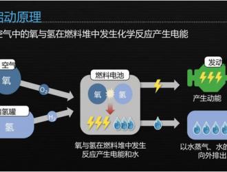 质子交换膜燃料电池Pt基催化剂研究进展