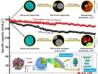 科研人员合成高能锂离子电池双重修饰正极材料