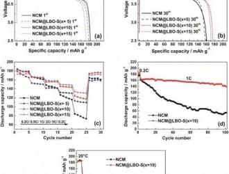 研报:锂离子电池负极材料产业化现状和发展