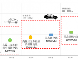 锂离子动力电池产业化发展路径研究