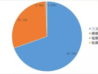 4月份动力电池装机量5.41GWh,同比增长45.83%