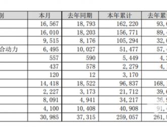 比亚迪1-7月商用车累计销量5499辆 同比增长29.61%