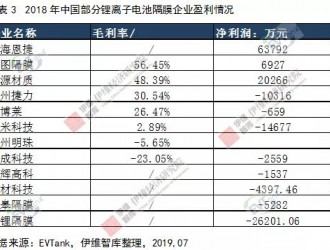 去年中国锂电隔膜出货量22.8亿㎡ 行业内尾部企业大面积亏损