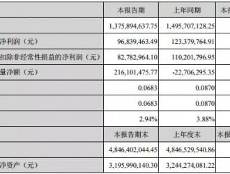 年产5000万㎡项目投产 沧州明珠锂电隔膜营收7031万
