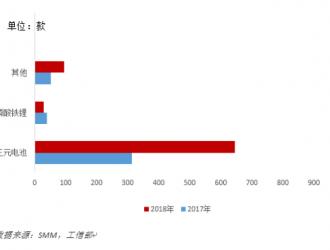 中国新能源汽车补贴退坡对锂电行业影响分析