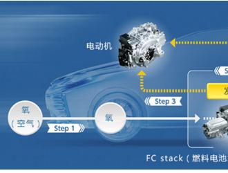 广西新能源汽车补贴转向加氢、充电基础设施