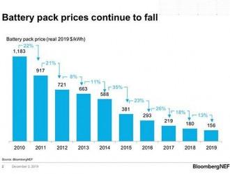 2019年中国市场锂电池组均价世界最低