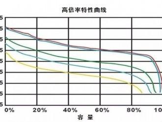 论电池均衡技术之均衡能力与均衡效率