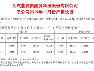 北汽新能源前11月销量113988辆 下滑11.20%