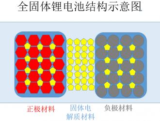 蓄能提升50% 中外重金布局固态电池