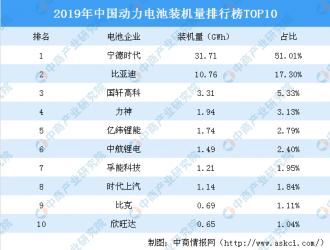 大数据 2019年中国动力电池装机量排行榜TOP10