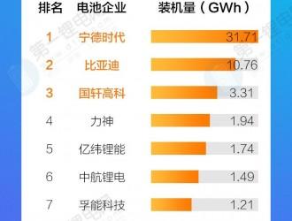 2019年中国锂电池装机量排行榜TOP10
