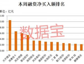 融资客爆买锂电池龙头千亿级白马也在列39股
