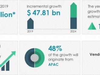 2020-24全球锂离子电池市场规模将增加478亿美元
