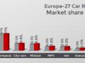 欧洲车市2月销量分析整体同比下滑7.0% 纯电动车爆增92%