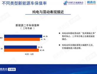3月中国汽车保值率:奔驰/别克排名上升新能