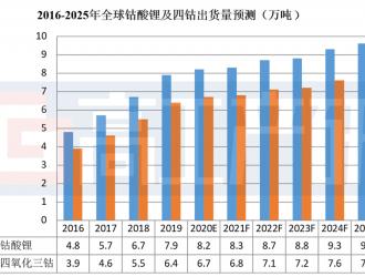 GGII:2019年全球钴酸锂正极出货7.9万吨