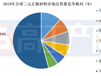 GGII:2019全球三元正极材料出货34.3万吨