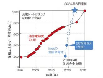 新的固态电池技术问世,未来电池市场将会如何