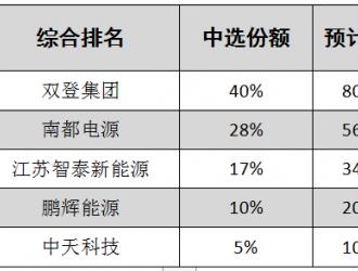 中国铁塔2GWh集采公示,双登、南都、智泰、鹏辉、中天预中标