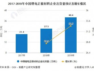 2020年中国锂电材料发展现状分析正极材料出货量突破40万吨
